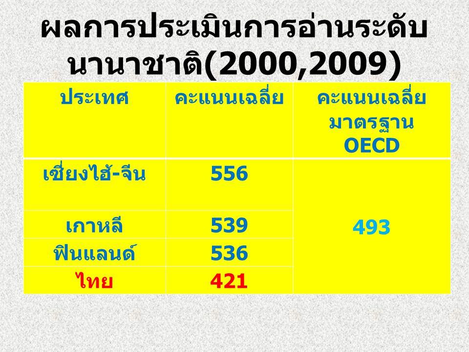 ผลการประเมินการอ่านระดับนานาชาติ(2000,2009)