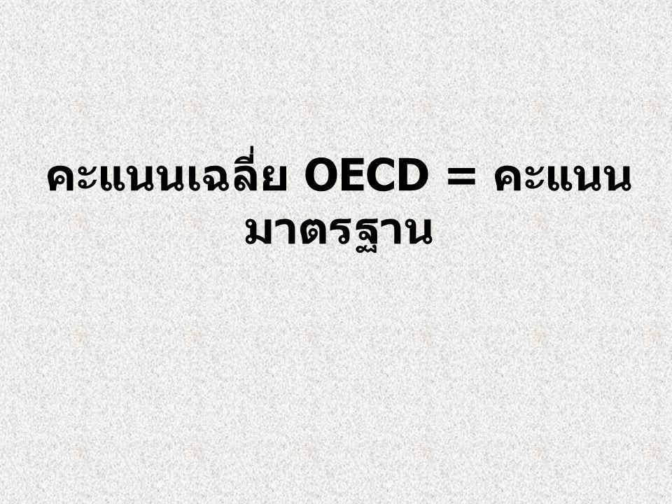 คะแนนเฉลี่ย OECD = คะแนนมาตรฐาน