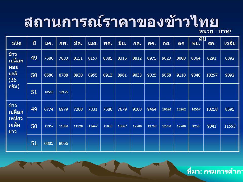 สถานการณ์ราคาของข้าวไทย