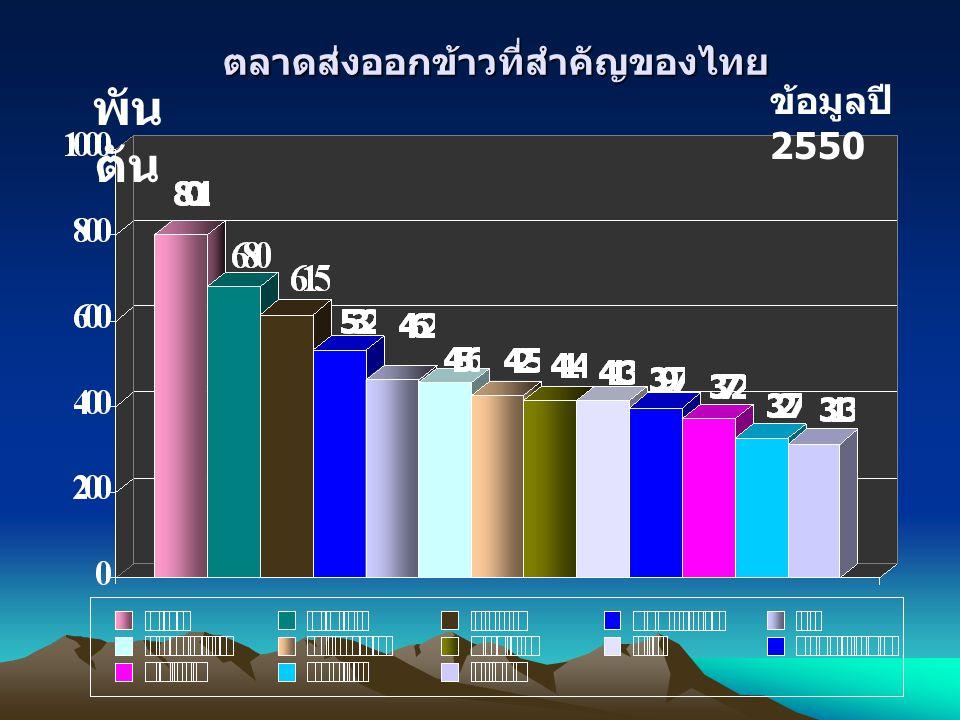 ตลาดส่งออกข้าวที่สำคัญของไทย