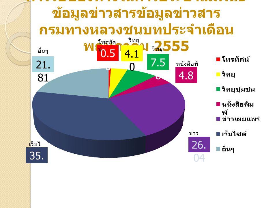 การใช้ช่องทางในการประชาสัมพันธ์ข้อมูลข่าวสารข้อมูลข่าวสาร กรมทางหลวงชนบทประจำเดือนพฤษภาคม 2555