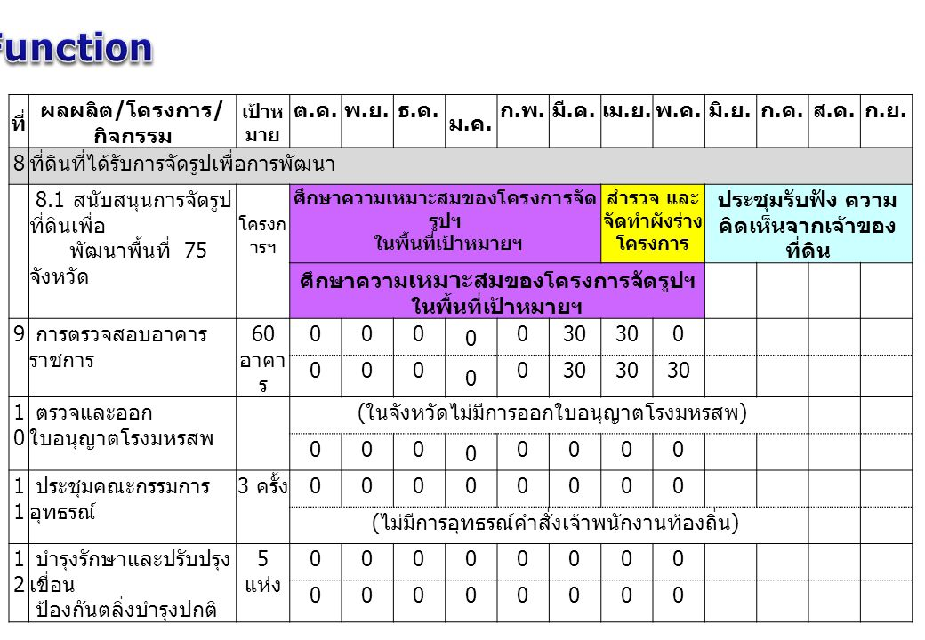 Function ที่ ผลผลิต/โครงการ/กิจกรรม ต.ค. พ.ย. ธ.ค. ม.ค. ก.พ. มี.ค.