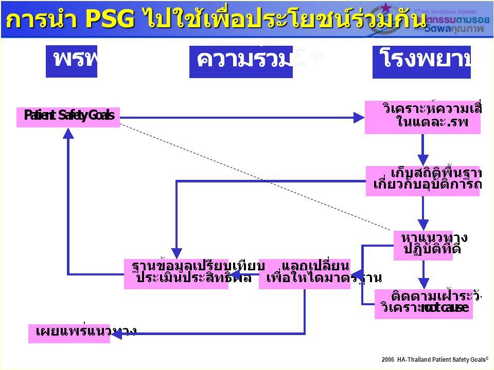 การนำ PSG ไปใช้เพื่อประโยชน์ร่วมกัน