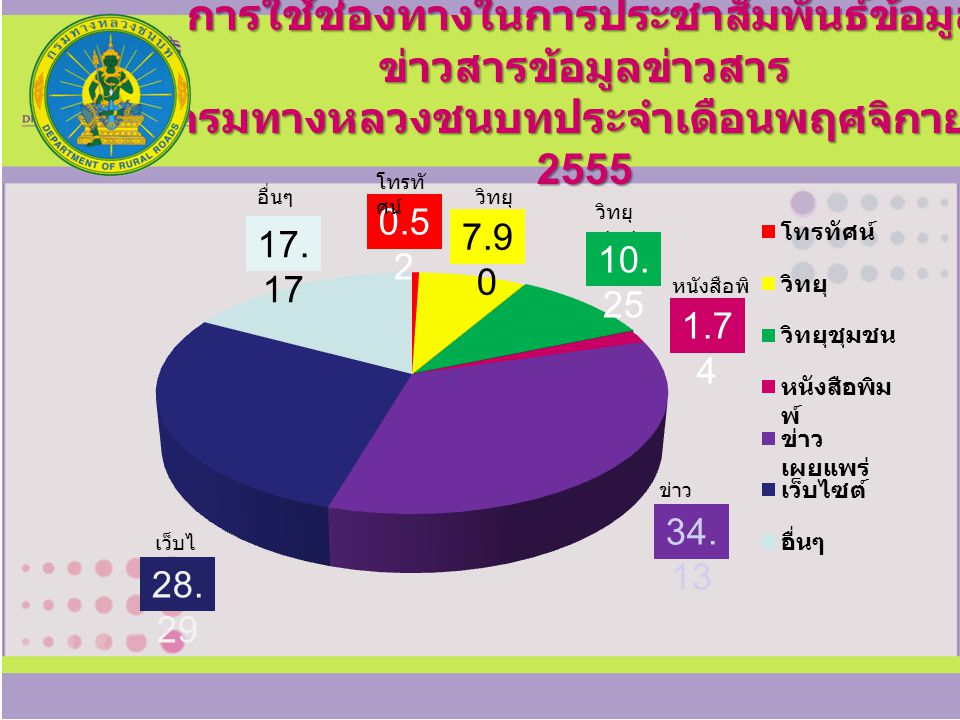 การใช้ช่องทางในการประชาสัมพันธ์ข้อมูลข่าวสารข้อมูลข่าวสาร กรมทางหลวงชนบทประจำเดือนพฤศจิกายน 2555