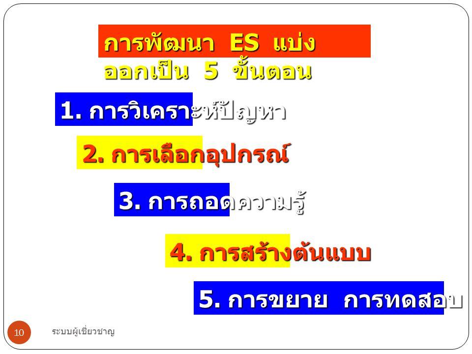การพัฒนา ES แบ่งออกเป็น 5 ขั้นตอน