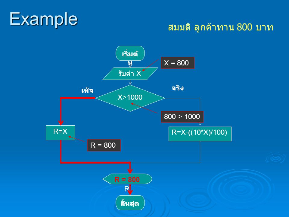 Example สมมติ ลูกค้าทาน 800 บาท เริ่มต้น X = 800 รับค่า X จริง เท็จ