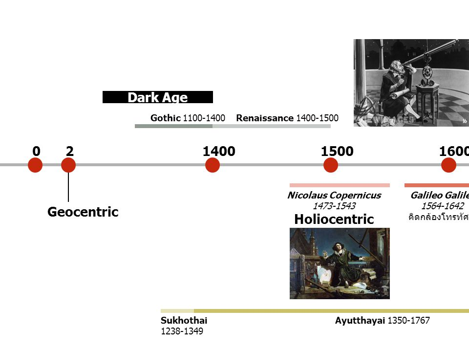 Dark Age 2 1400 1500 1600 Holiocentric Geocentric Gothic 1100-1400