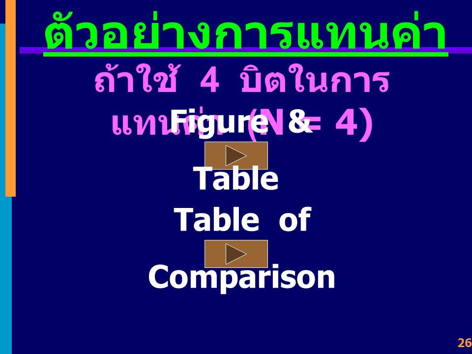 ถ้าใช้ 4 บิตในการแทนค่า (N = 4)