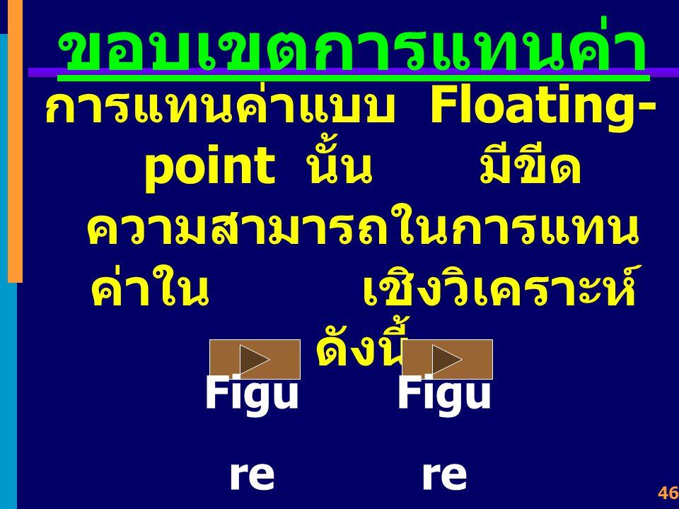 ขอบเขตการแทนค่า การแทนค่าแบบ Floating-point นั้น มีขีดความสามารถในการแทนค่าใน เชิงวิเคราะห์ดังนี้