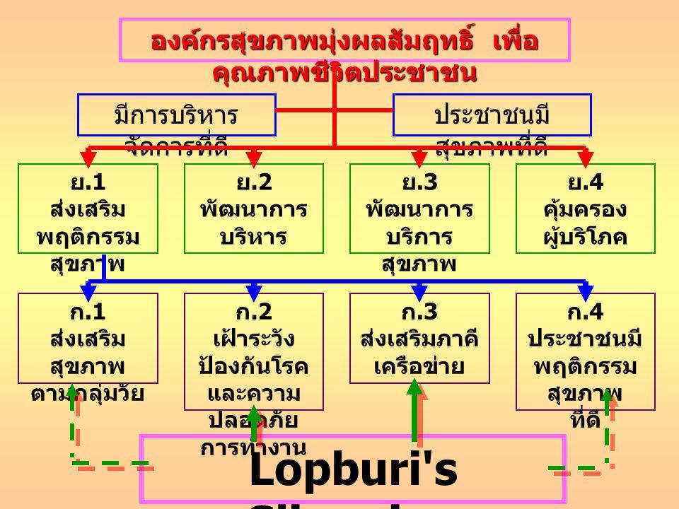 Lopburi s Slimming Academy