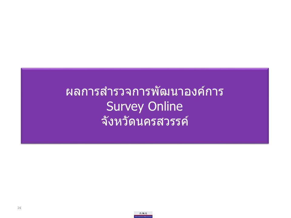 ผลการสำรวจการพัฒนาองค์การ Survey Online