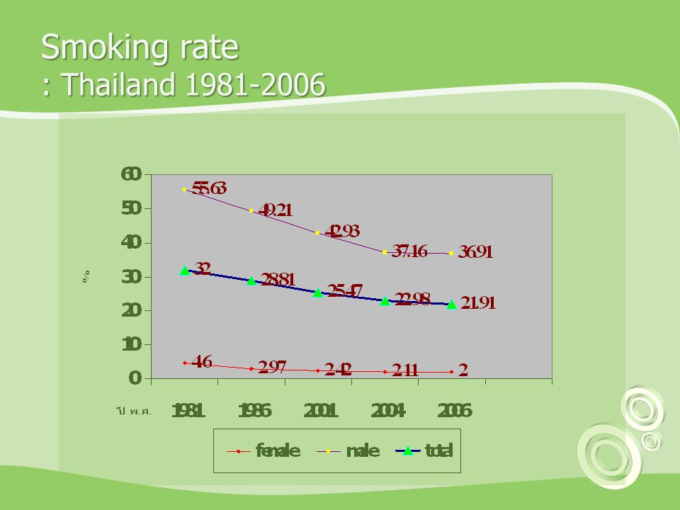 Smoking rate : Thailand 1981-2006