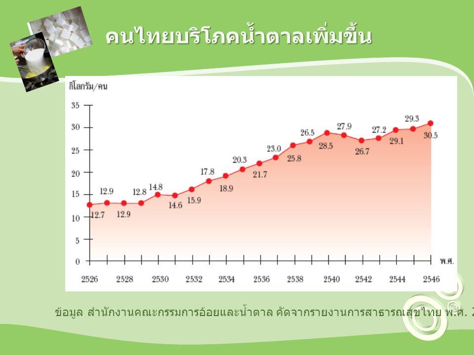 คนไทยบริโภคน้ำตาลเพิ่มขึ้น