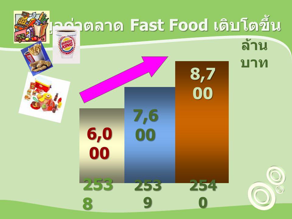 มูลค่าตลาด Fast Food เติบโตขึ้น