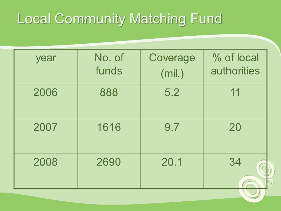 Local Community Matching Fund