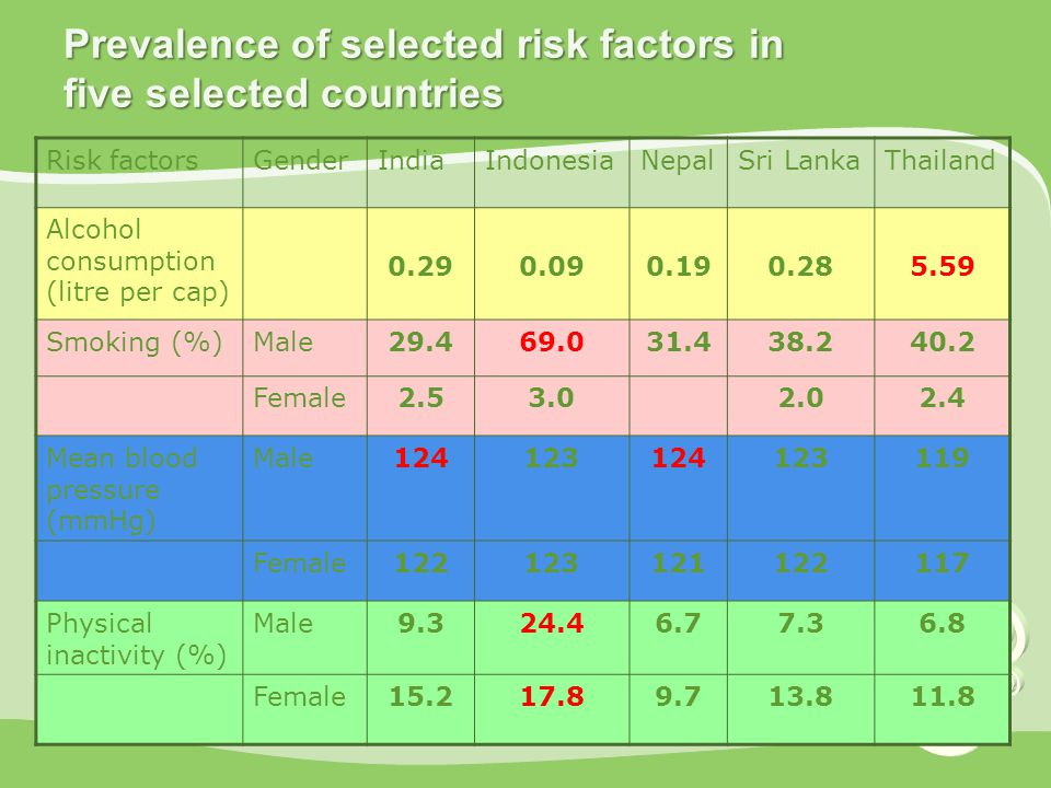 Prevalence of selected risk factors in five selected countries