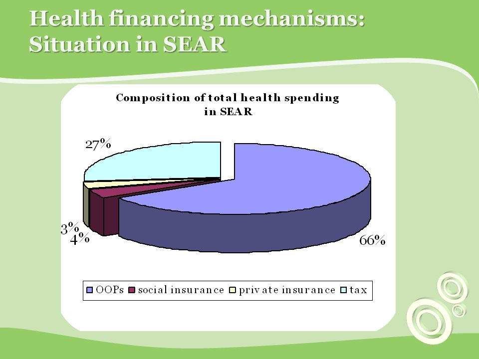 Health financing mechanisms: Situation in SEAR