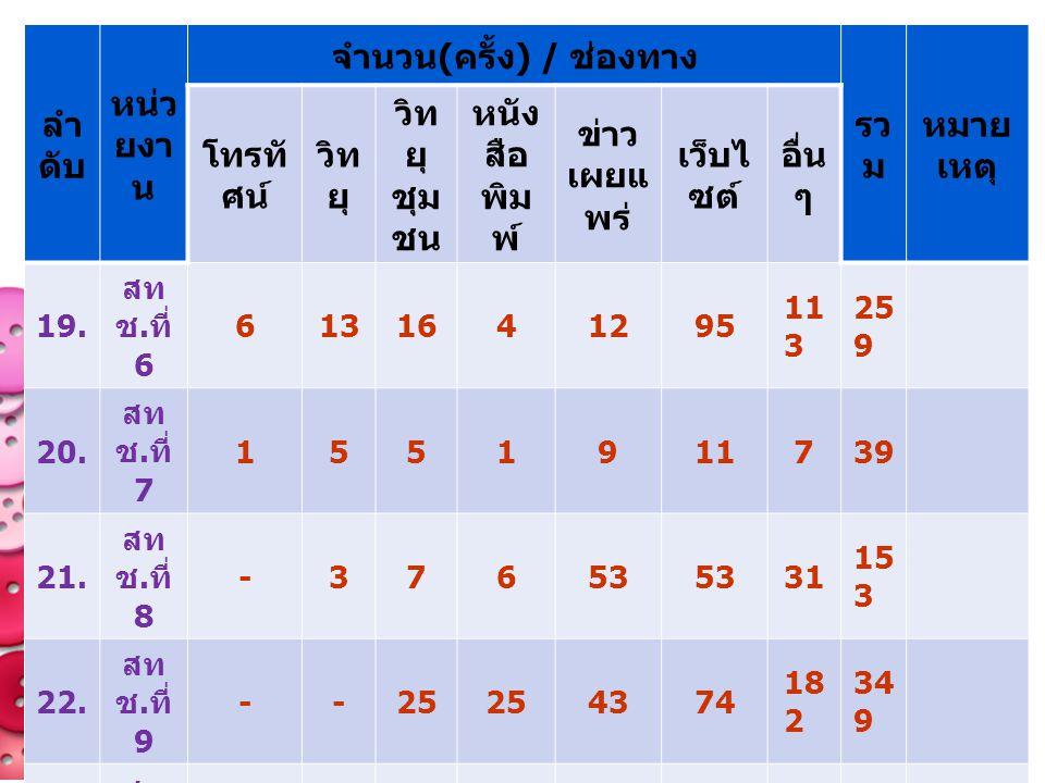 จำนวน(ครั้ง) / ช่องทาง
