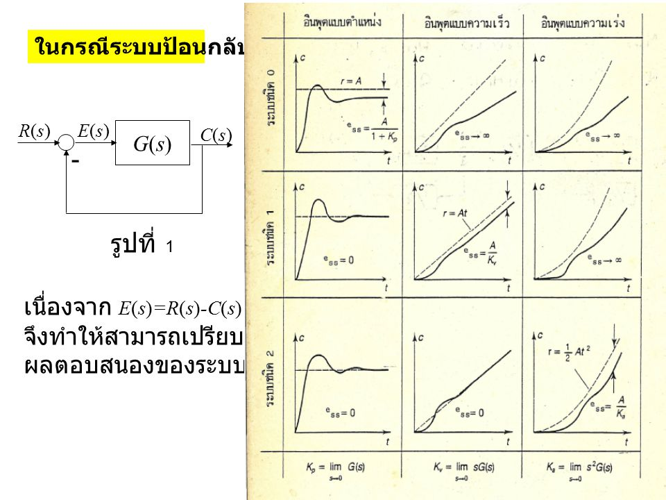 - รูปที่ 1 เนื่องจาก E(s)=R(s)-C(s) จึงทำให้สามารถเปรียบเทียบ