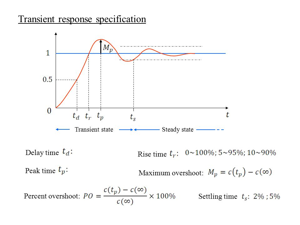 Transient response specification