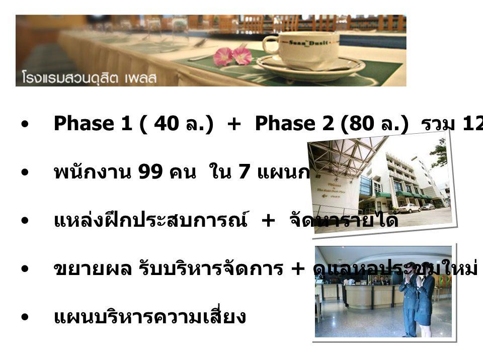 Phase 1 ( 40 ล.) + Phase 2 (80 ล.) รวม 120 ห้องพัก