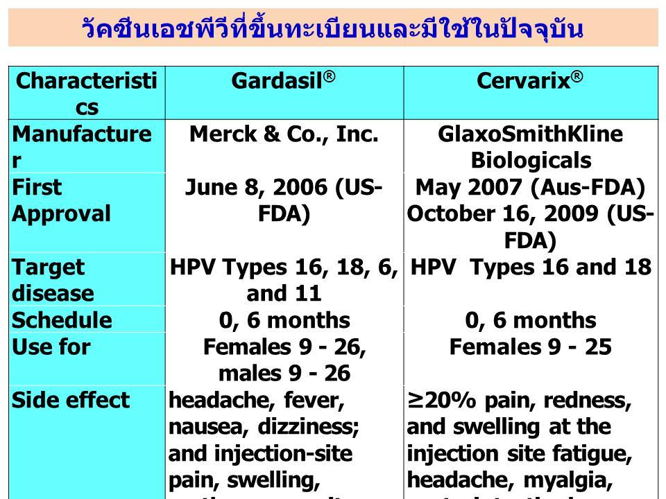 วัคซีนเอชพีวีที่ขึ้นทะเบียนและมีใช้ในปัจจุบัน