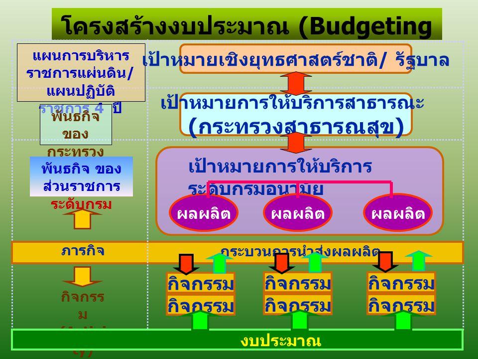 โครงสร้างงบประมาณ (Budgeting Structure)