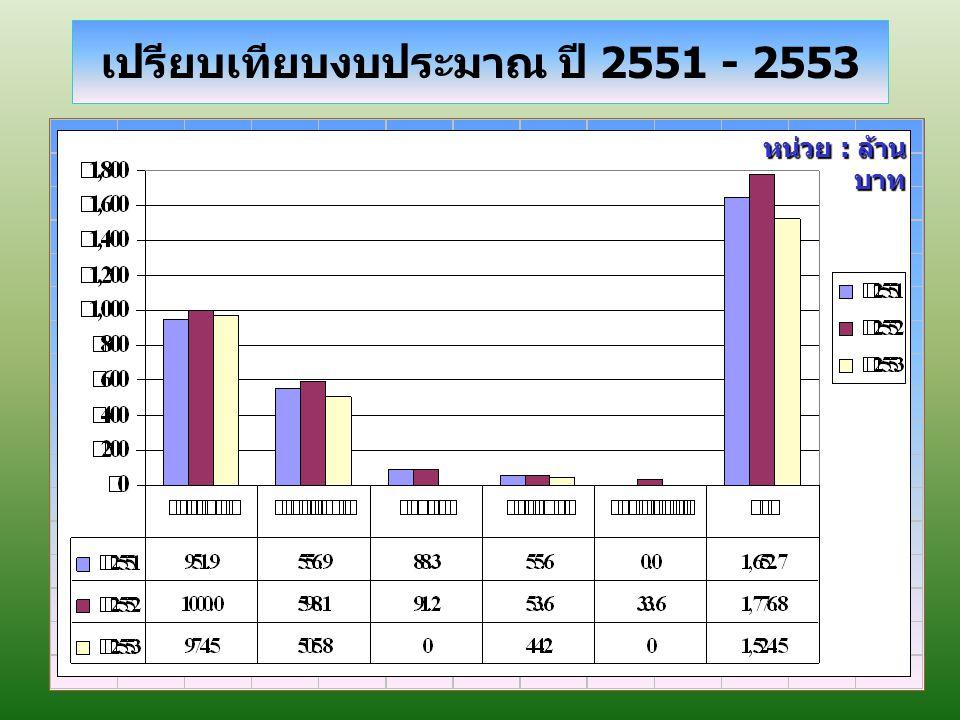 เปรียบเทียบงบประมาณ ปี 2551 - 2553