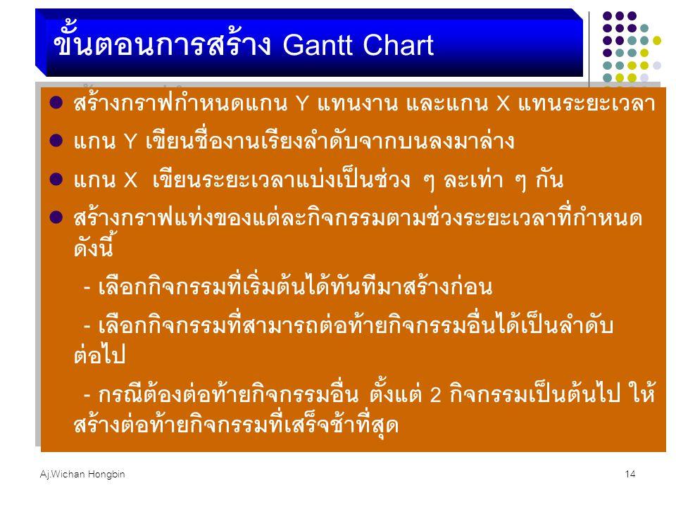 ขั้นตอนการสร้าง Gantt Chart