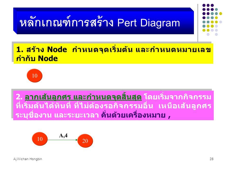 หลักเกณฑ์การสร้าง Pert Diagram