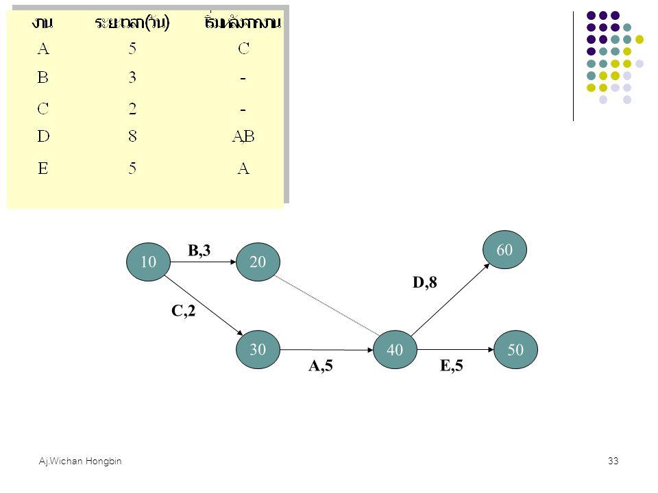B,3 60 10 20 D,8 C,2 30 40 50 A,5 E,5 Aj.Wichan Hongbin