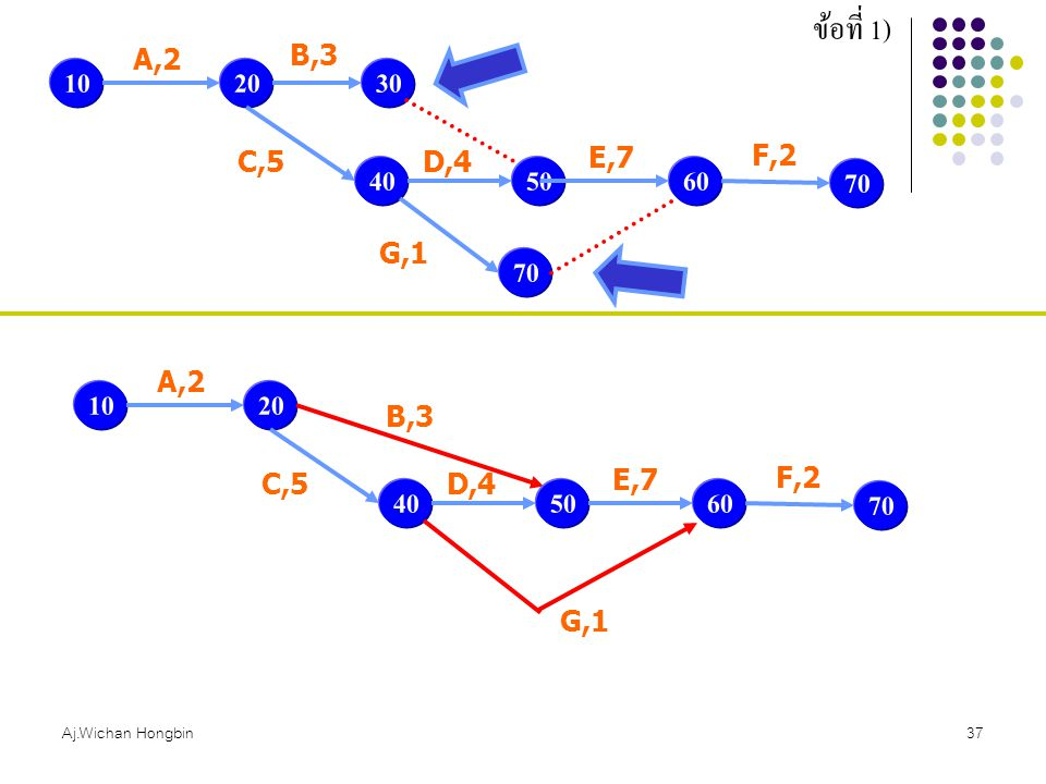 ข้อที่ 1) A,2. B,3. 10. 20. 30. F,2. C,5. D,4. E,7. 40. 50. 60. 70. G,1. 70. A,2. 10.