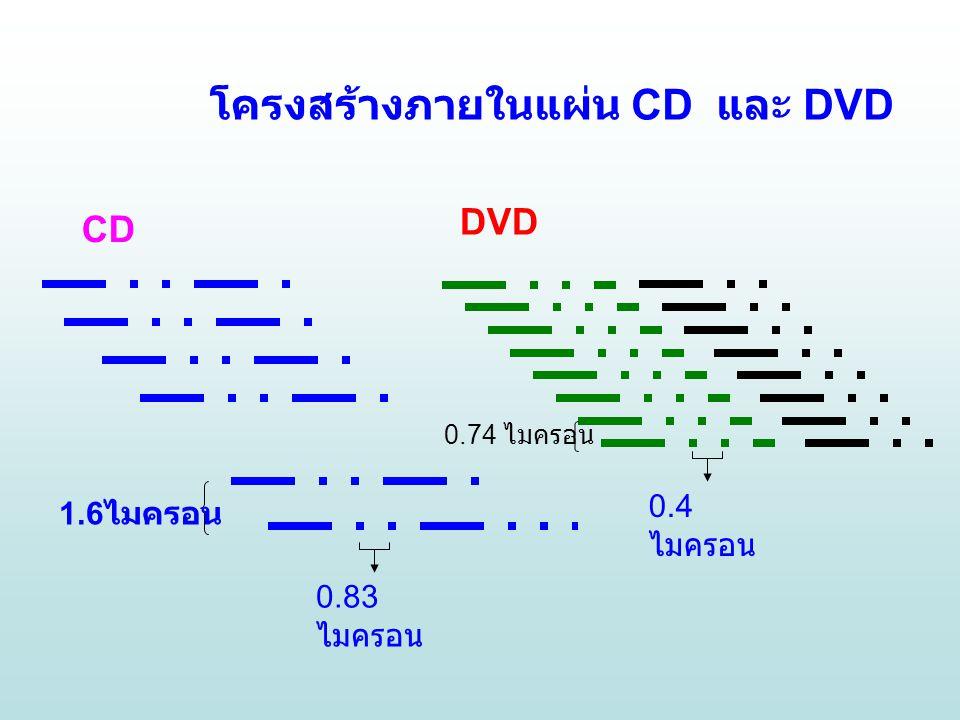 โครงสร้างภายในแผ่น CD และ DVD