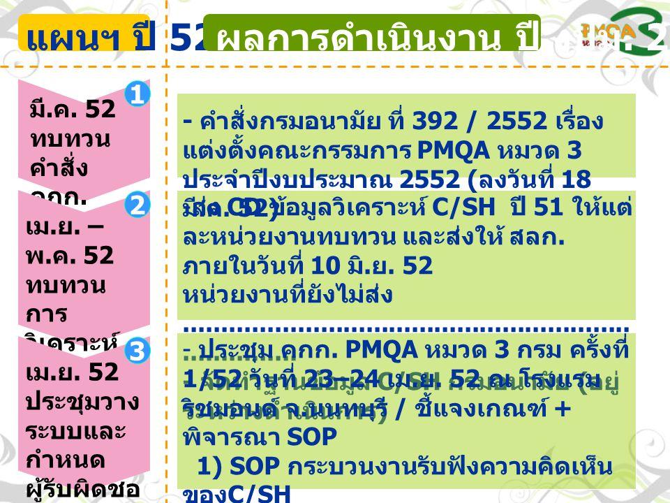 แผนฯ ปี 52 ผลการดำเนินงาน ปี งปม. 2552 1 2 3 มี.ค. 52