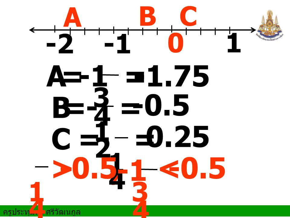 -1 = = -1.75 - -0.5 = = 0.25 = = -1 > -0.5 < -0.5