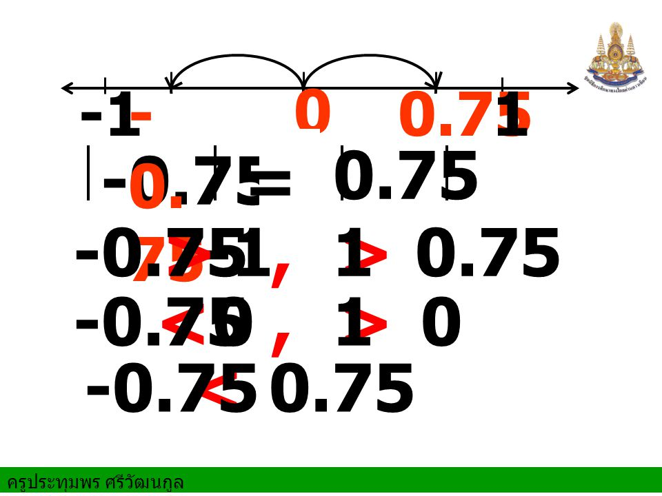 0.75 = > -1 , > < , > <