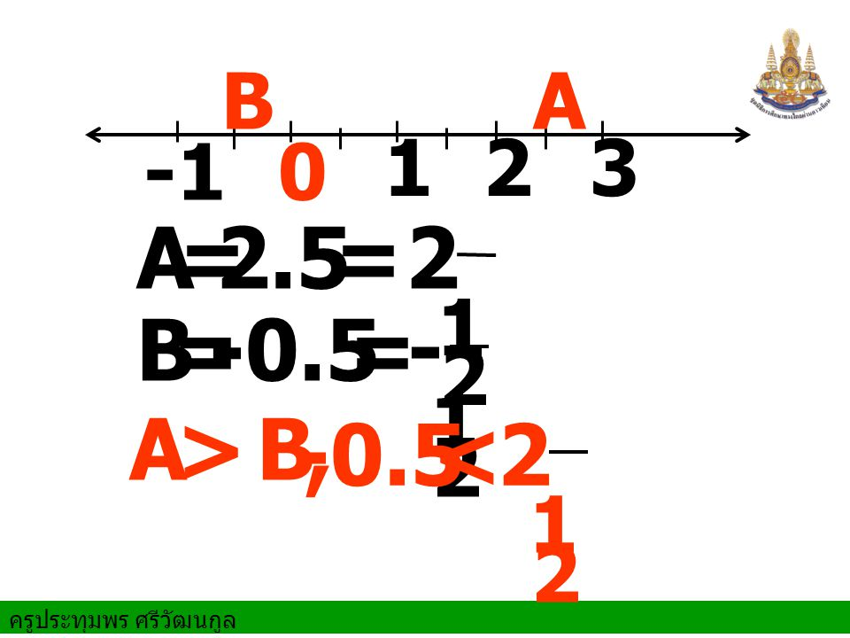 B A -1 1 2 3 2 1 = 2.5 = A 2 1 - = -0.5 = B > 2 1 -0.5 < A B ,