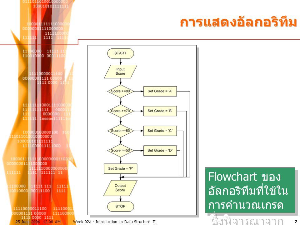 การแสดงอัลกอริทึม Flowchart ของอัลกอริทึมที่ใช้ในการคำนวณเกรด ซึ่งพิจารณาจากคะแนน. 25 June 2006 12.00 AM.
