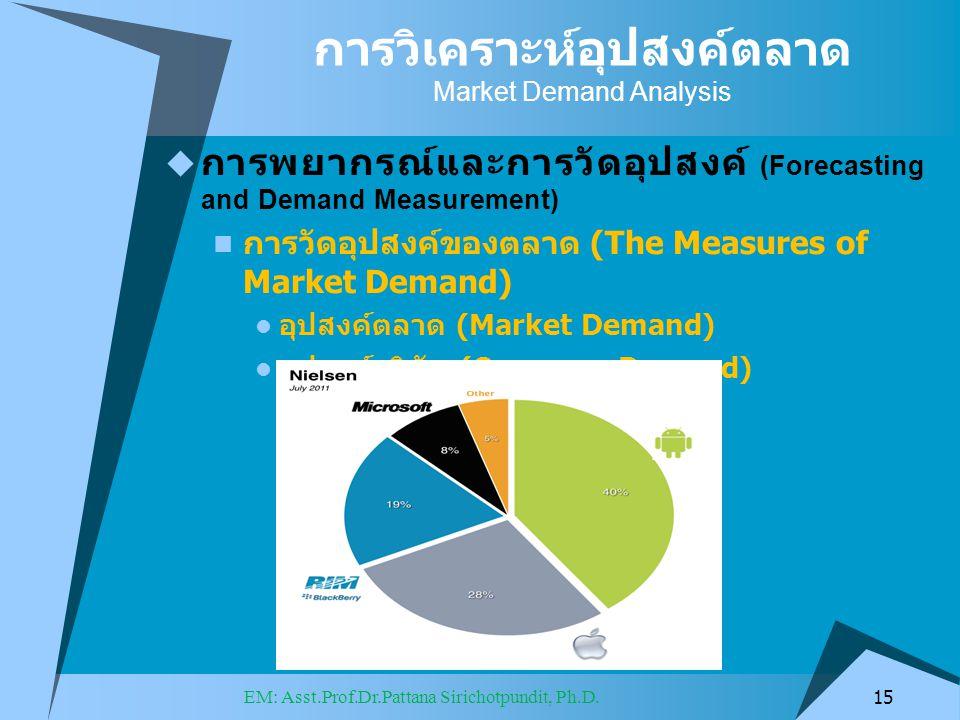 การวิเคราะห์อุปสงค์ตลาด Market Demand Analysis