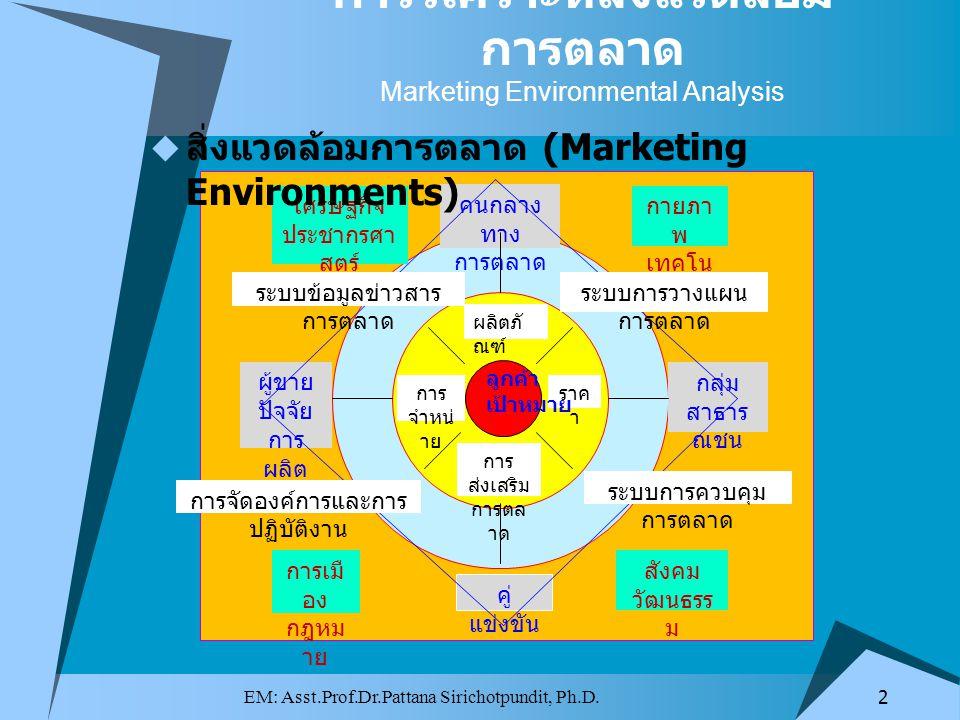 การวิเคราะห์สิ่งแวดล้อมการตลาด Marketing Environmental Analysis