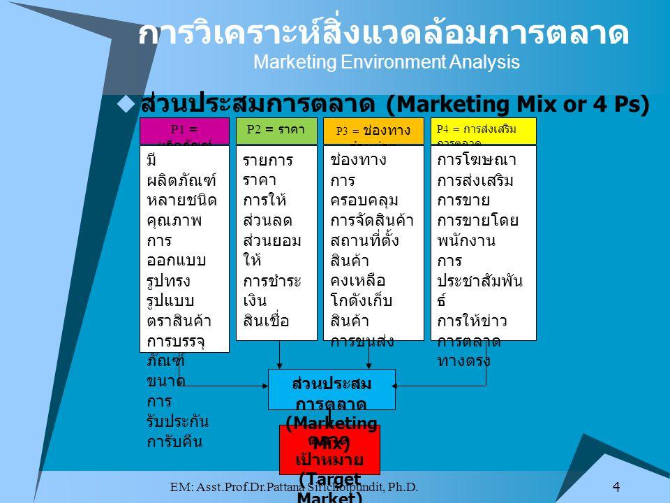 การวิเคราะห์สิ่งแวดล้อมการตลาด Marketing Environment Analysis