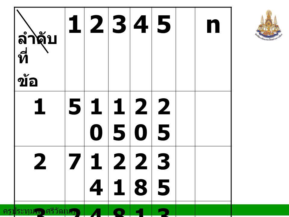 ลำดับที่ ข้อ 1 2 3 4 5 n 10 15 20 25 7 14 21 28 35 8 16 32 9 11