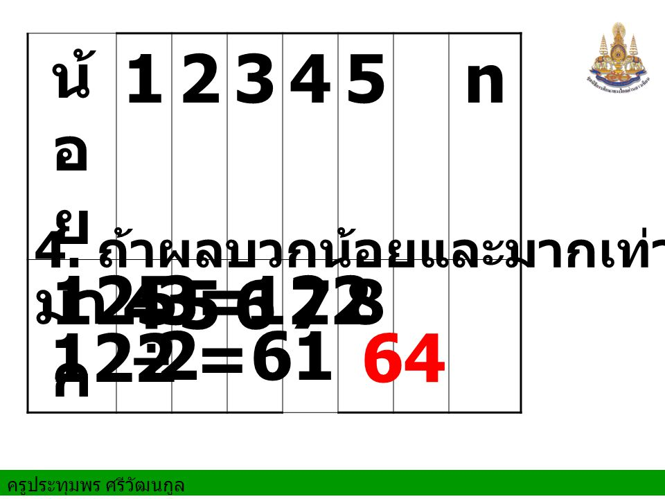 น้อย 1 2 3 4 5 n มาก 6 7 8 4. ถ้าผลบวกน้อยและมากเท่ากับ 125 125 - 3 = 122 122 2 = 61 64 ÷