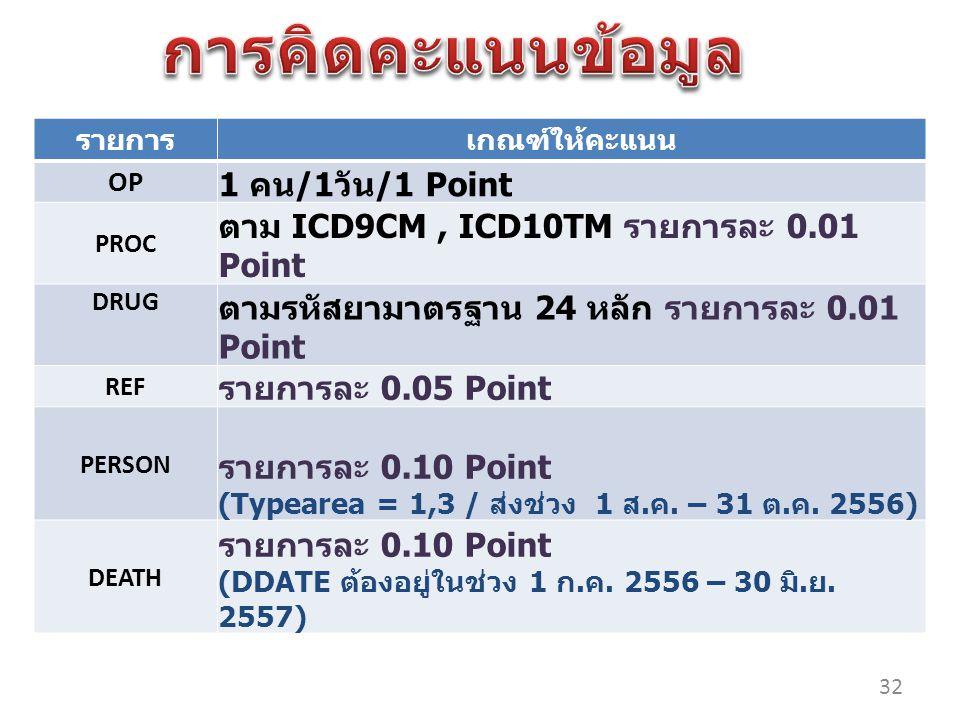 การคิดคะแนนข้อมูล ตาม ICD9CM , ICD10TM รายการละ 0.01 Point