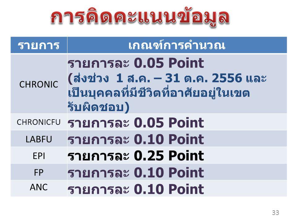 การคิดคะแนนข้อมูล รายการละ 0.05 Point รายการละ 0.10 Point