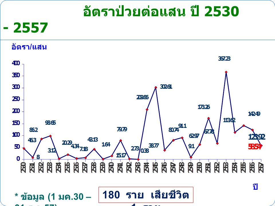 อัตราป่วยต่อแสน ปี 2530 - 2557 180 ราย เสียชีวิต 1 ราย