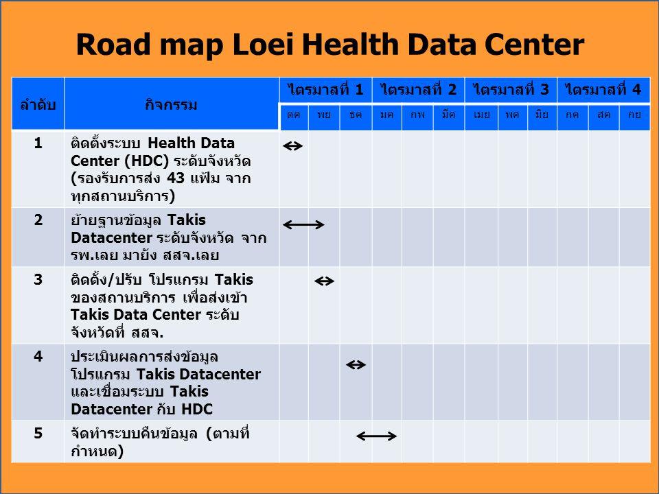 Road map Loei Health Data Center