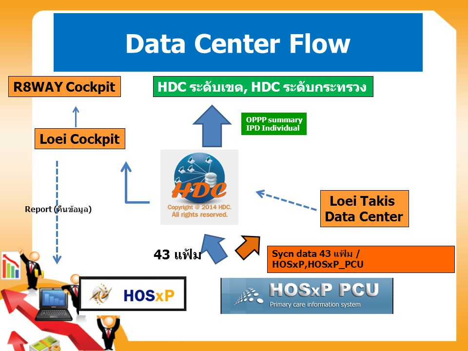 Data Center Flow R8WAY Cockpit HDC ระดับเขต, HDC ระดับกระทรวง