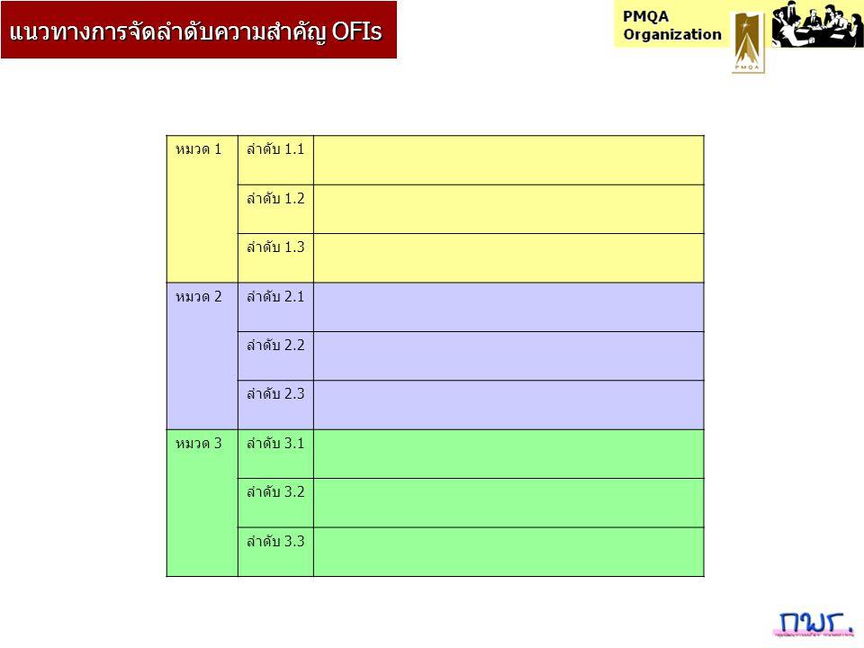 แนวทางการจัดลำดับความสำคัญ OFIs