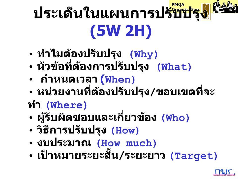 ประเด็นในแผนการปรับปรุง (5W 2H)